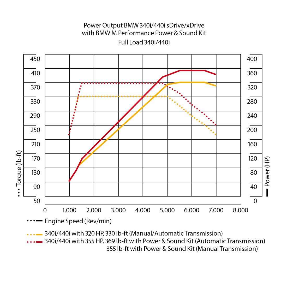 BMW M Performance Power and Sound Kit